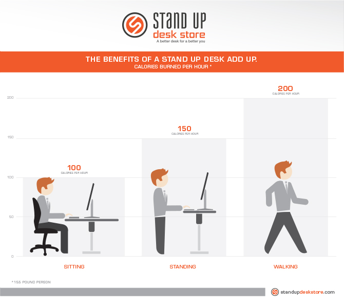 Standing news burn calories with a stand up desk stand How many calories do you burn doing yard work